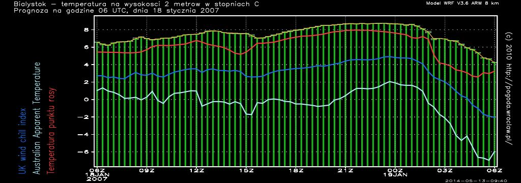 temperatura białystok długoterminowa